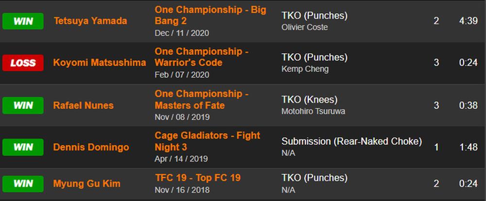 Nhận định, dự đoán Martin Nguyễn vs Kim Jae-woong (hạng lông ONE Championship) - Ảnh 4.