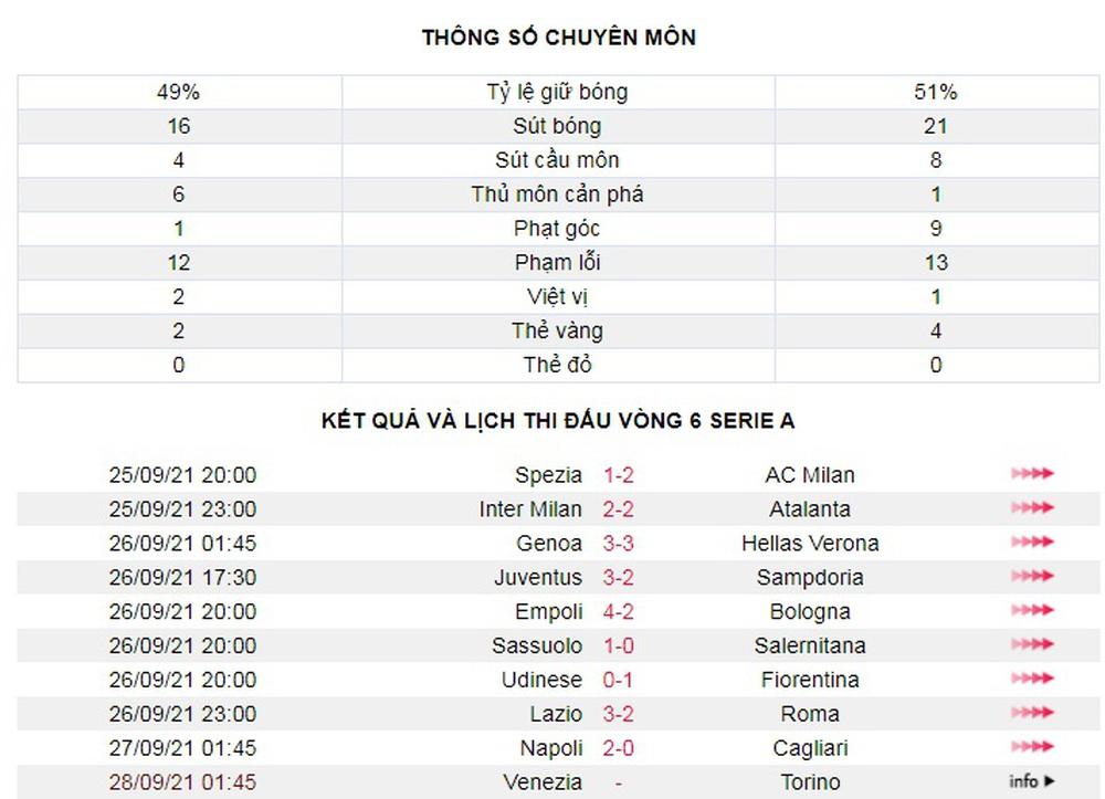 Lazio 3-2 Roma: Mourinho hết phép - Ảnh 3.