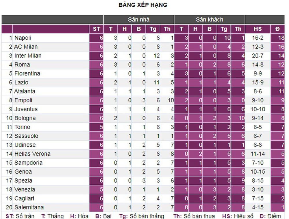 Lazio 3-2 Roma: Mourinho hết phép - Ảnh 4.