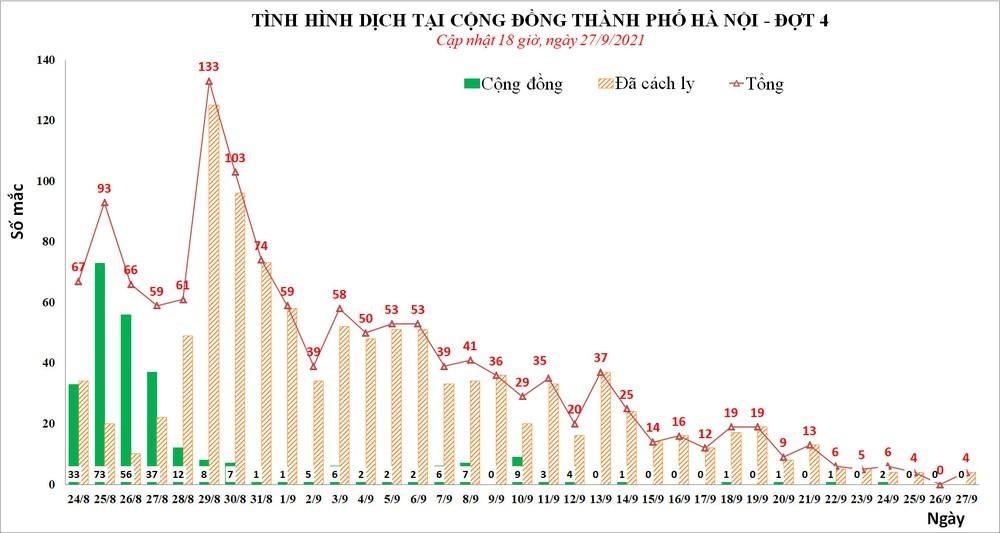 Chiều 27/9, Hà Nội phát hiện thêm 3 ca mắc Covid-19 ở 3 quận - Ảnh 1.