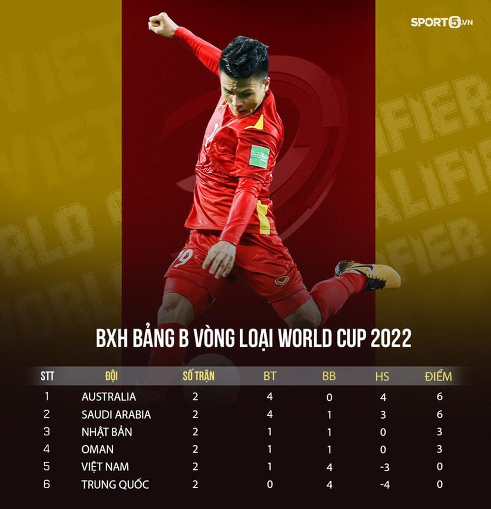 Tuyển Việt Nam đấu Trung Quốc ở khung giờ đẹp vòng loại World Cup 2022 - Ảnh 3.