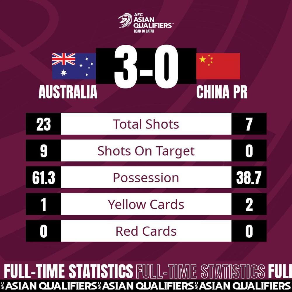Tuyển Trung Quốc sở hữu loạt thống kê thất vọng, kém cỏi nhất châu Á ở lượt trận đầu tiên - Ảnh 1.