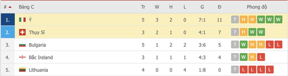 Jorginho đá hỏng 11m, Italy hoà Thuỵ Sĩ trong trận cầu không bàn thắng - Ảnh 13.