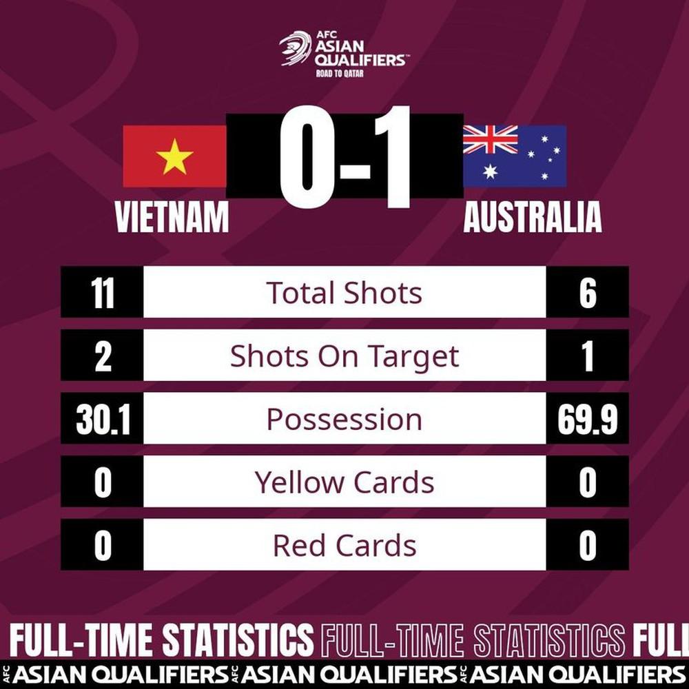 Bị Australia khuất phục tại Mỹ Đình, tuyển Việt Nam vẫn có thống kê khiến Trung Quốc ghen tị - Ảnh 1.