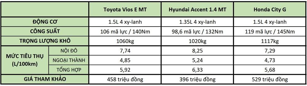 Soi mức độ ăn xăng của Toyota Vios, Hyundai Accent, Honda City - Có một điểm hết sức ngạc nhiên! - Ảnh 7.