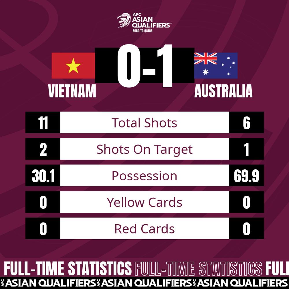 Australia đã đánh giá ĐT Việt Nam cao hơn Trung Quốc; thầy Park có đấu pháp rất hay - Ảnh 5.