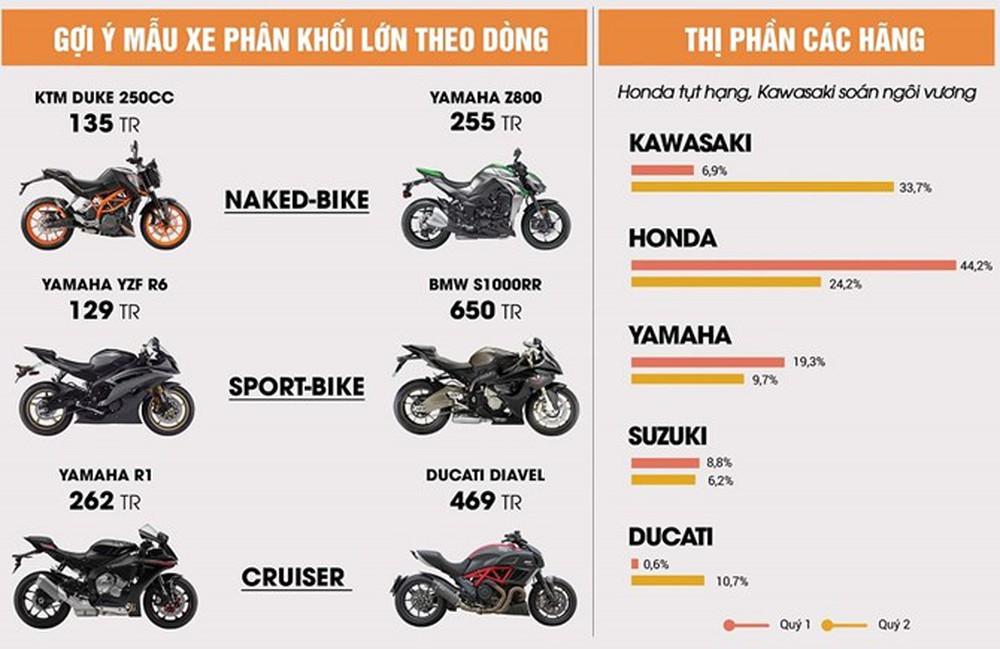 """Honda """"vô địch"""" trên thị trường xe máy cũ tầm trung - Ảnh 3."""