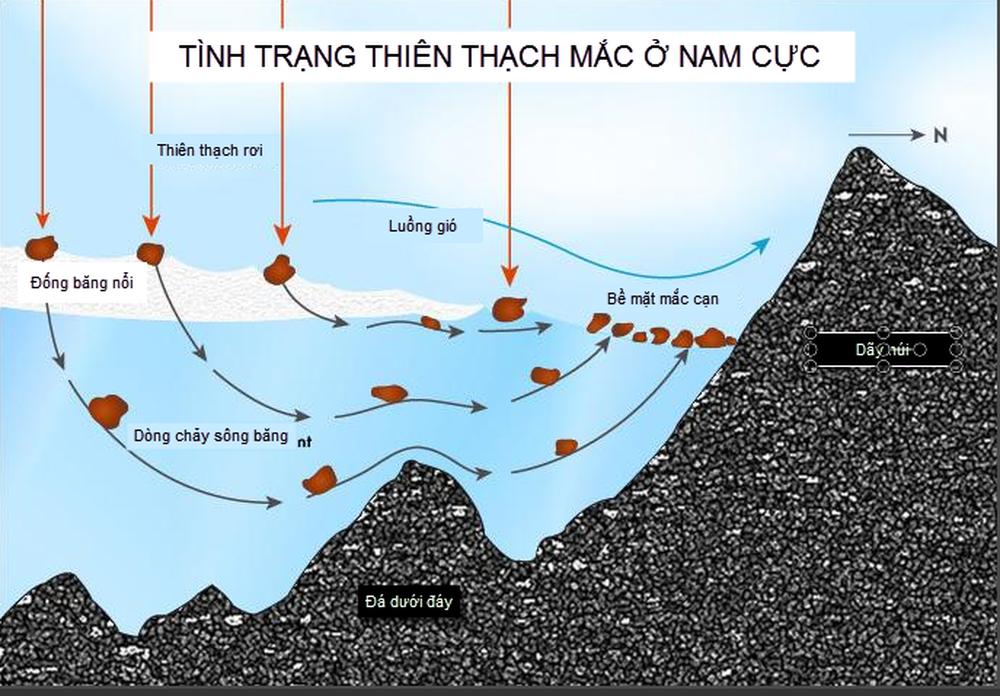 Bí mật về hệ Mặt Trời rất có thể đang chìm sâu... 15cm ở Nam Cực - Ảnh 4.