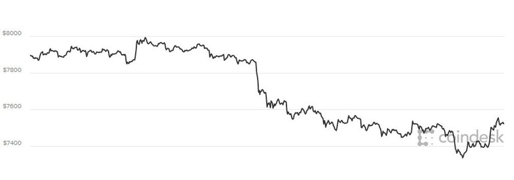 Giá Bitcoin hôm nay 30/3: Một nhà đầu tư bán tháo tài sản, thị trường giảm điên cuồng - Ảnh 1.