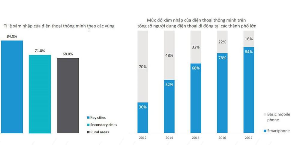 Hơn 70% người Việt sở hữu smartphone chỉ để sử dụng các tính năng cơ bản - Ảnh 3.