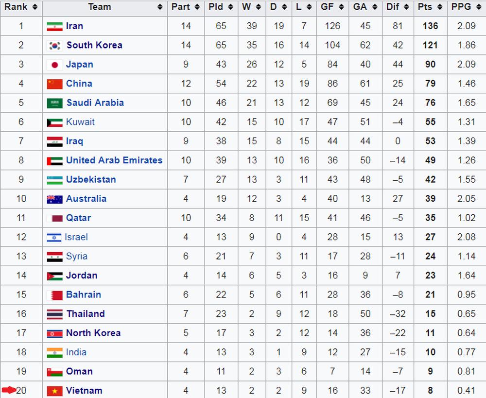 Hạ Yemen, tuyển Việt Nam bắt kịp Thái Lan, nhảy vọt vào Top 20 đội kiếm nhiều điểm nhất lịch sử Asian Cup - Ảnh 2.