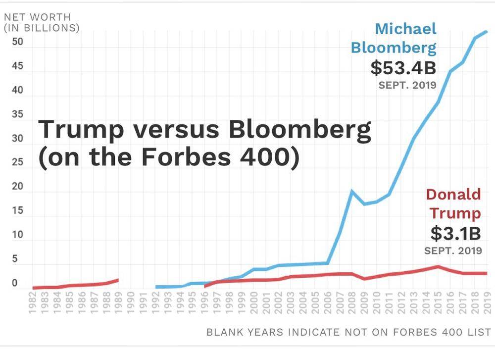 Tranh cử kiểu tỷ phú: Ông Bloomberg quyết đại chiến với TT Trump bằng túi tiền không đáy - Ảnh 2.