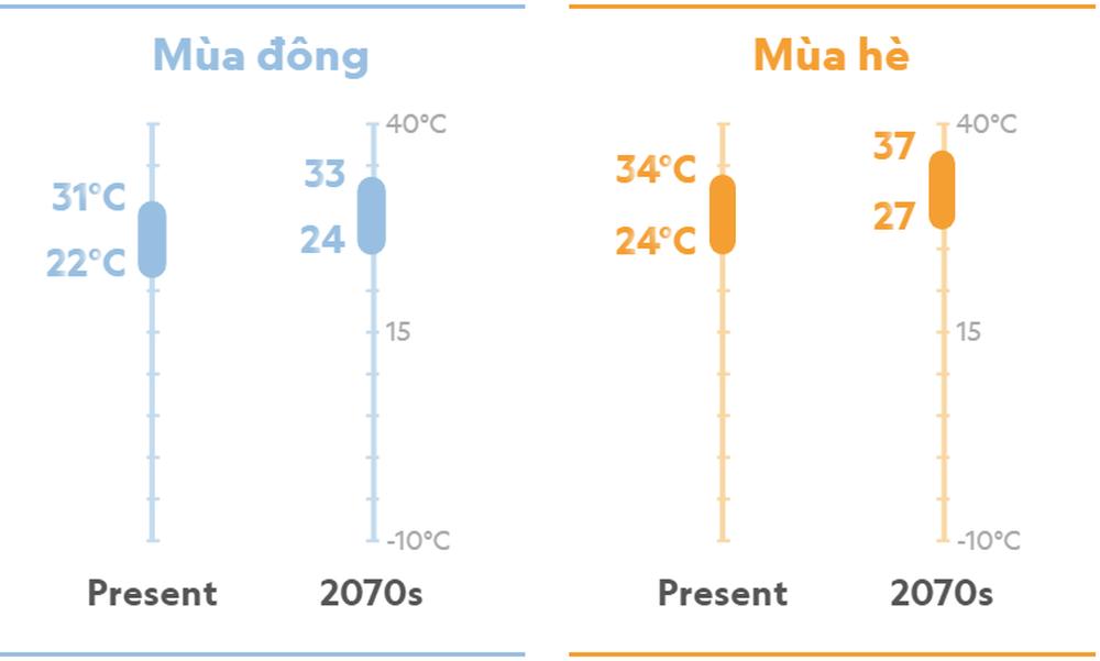 Hà Nội năm 2070: Đối mặt với kiểu khí hậu hoàn toàn mới, khắc nghiệt hơn? - Ảnh 4.