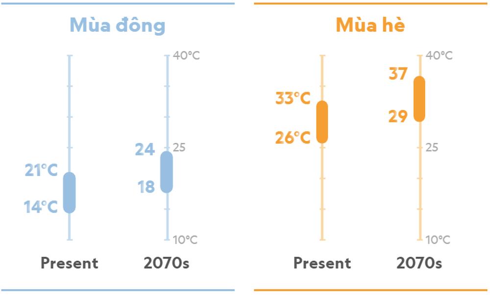 Hà Nội năm 2070: Đối mặt với kiểu khí hậu hoàn toàn mới, khắc nghiệt hơn? - Ảnh 2.