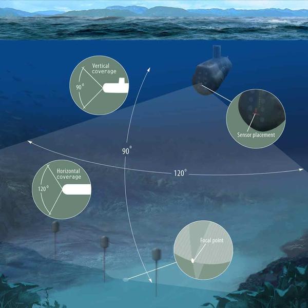Sonar rà quét thủy lôi mũi tầu ngầm