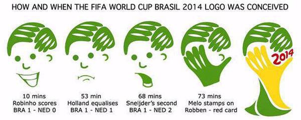 Thì ra logo World Cup 2014 là thế đấy