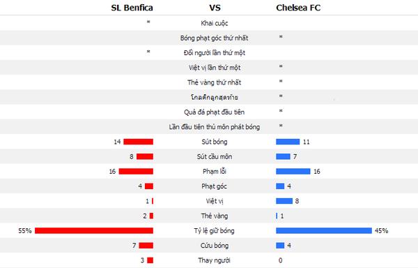 Chiến thắng nghẹt thở, Chelsea ghi tên mình vào lịch sử