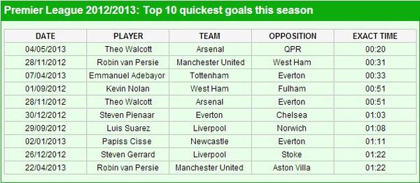 Theo Walcott ghi bàn thắng nhanh nhất Premier League