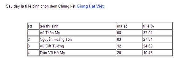Tỷ lệ bình chọn đêm Chung kết The Voice 2013.