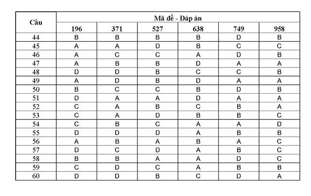 Đáp án chính thức các môn thi khối B năm 2013