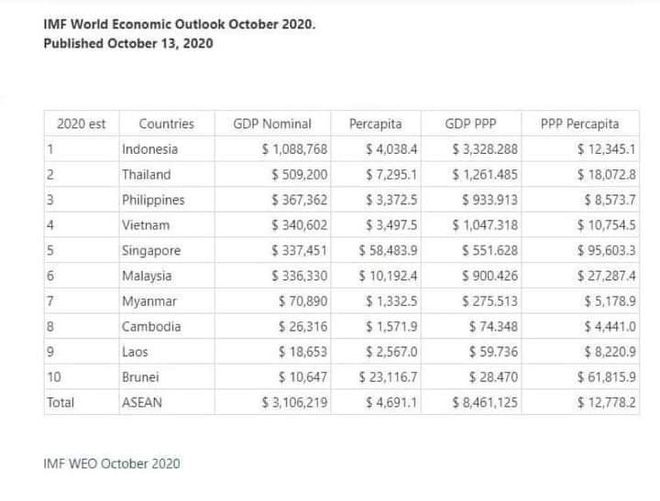 IMF: Nền kinh tế Việt Nam sẽ lớn hơn Singapore, Malaysia ngay trong năm nay - Ảnh 1.