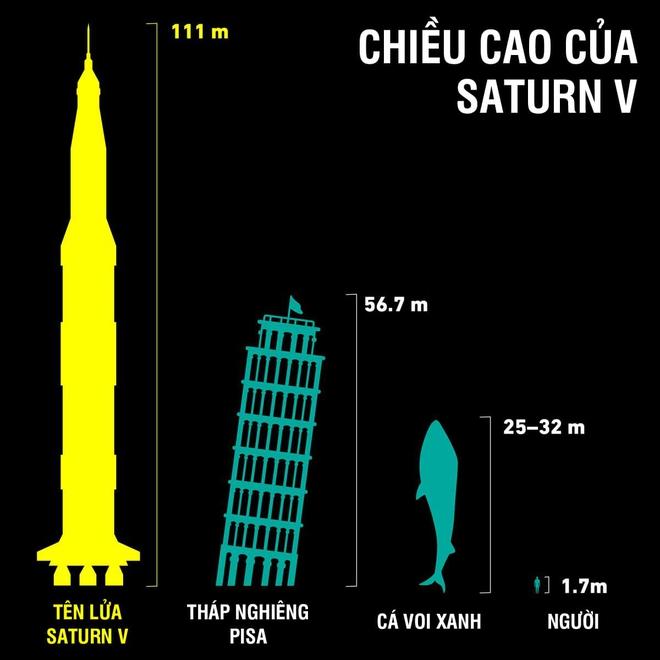 Sức mạnh khổng lồ của tên lửa đẩy khủng nhất mọi thời đại: Tạc nên kỳ tích lịch sử cho nhân loại - Ảnh 5.