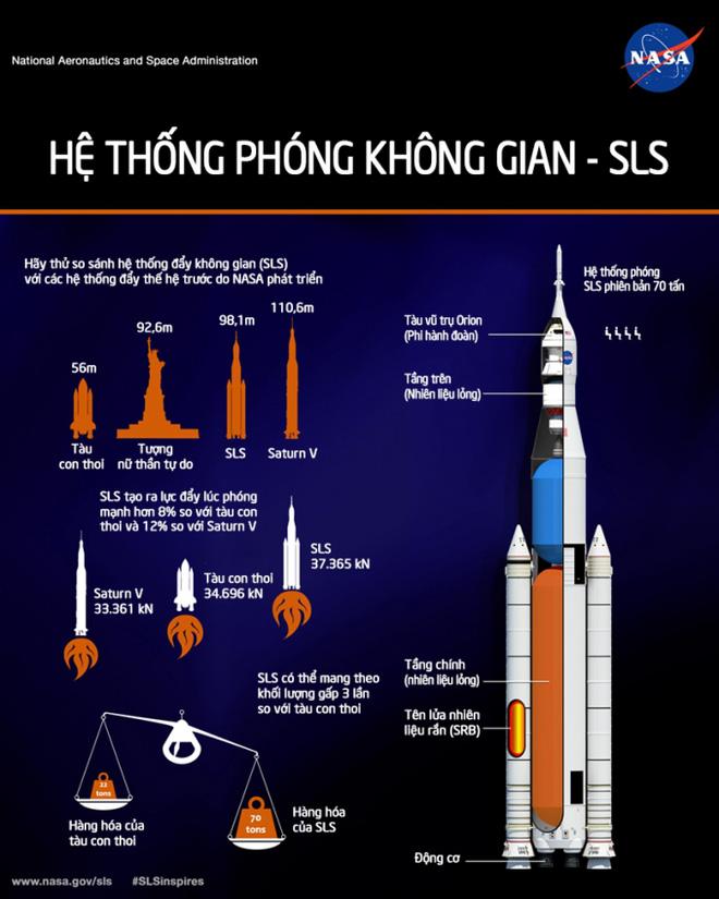 Sức mạnh khổng lồ của tên lửa đẩy khủng nhất mọi thời đại: Tạc nên kỳ tích lịch sử cho nhân loại - Ảnh 8.