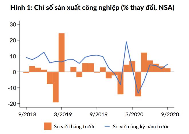 Bức tranh kinh tế vĩ mô Việt Nam có gì mới?  - Ảnh 1.