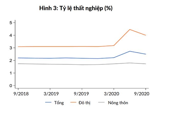 Bức tranh kinh tế vĩ mô Việt Nam có gì mới?  - Ảnh 2.