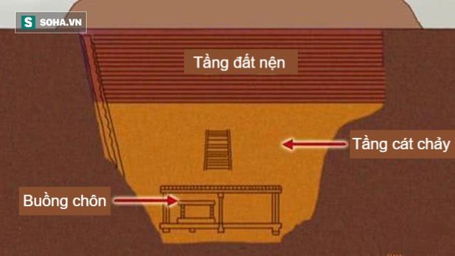 Lăng mộ hiểm độc nhất Trung Quốc: Sở hữu cạm bẫy chết người khiến mộ tặc một đi không trở lại - Ảnh 5.