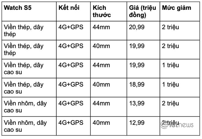 Apple Watch đời cũ giảm giá hàng triệu đồng - Ảnh 2.
