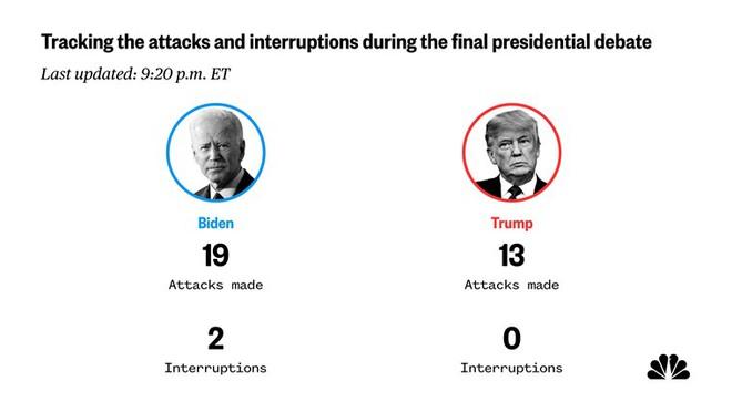 Tranh luận trực tiếp: Ông Biden công kích liên tiếp, ông Trump điểm danh Trung Quốc chịu trách nhiệm về Covid-19 - Ảnh 1.