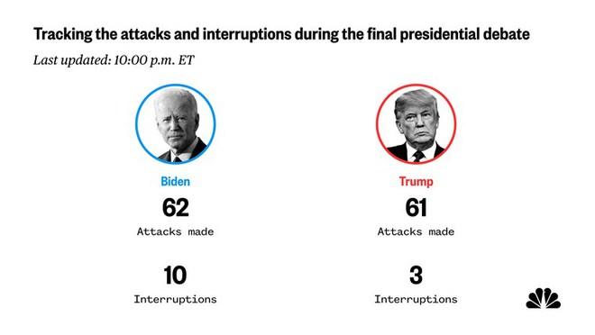 Tranh luận trực tiếp: Loạt chỉ số cho thấy ông Trump tấn công mạnh mẽ, vượt trội ông Biden - Ảnh 4.