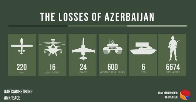 Chiến sự Azerbaijan và Armenia rực lửa - Tiêm kích F-16 Thổ Nhĩ Kỳ sẵn sàng tiếp chiêu Su-30SM Armenia - Ảnh 1.