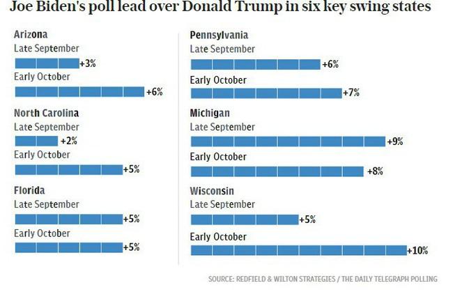Cục diện bầu cử Mỹ hiện đang ra sao nhìn từ các bang có tính quyết định? - Ảnh 4.
