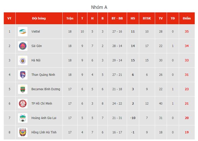 Quan hệ nhạy cảm với Quảng Ninh, Hà Nội FC vẫn sáng cửa vô địch - Ảnh 6.