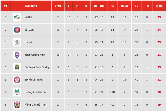 Hạ gục địch thủ, CLB Sài Gòn gây áp lực cực lớn lên Hà Nội FC ở cuộc đua vô địch V.League - Ảnh 2.