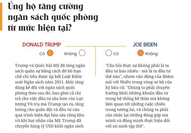 Yes or No: Cuộc chiến về chính sách giữa Donald Trump và Joe Biden - Ảnh 21.