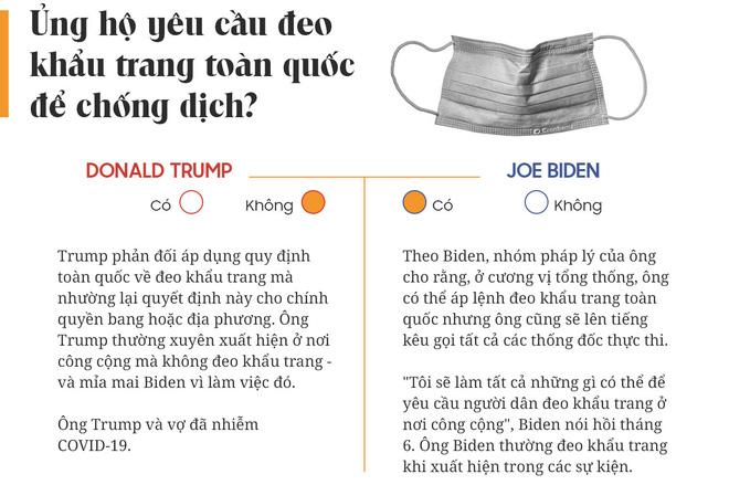 Yes or No: Cuộc chiến về chính sách giữa Donald Trump và Joe Biden - Ảnh 2.