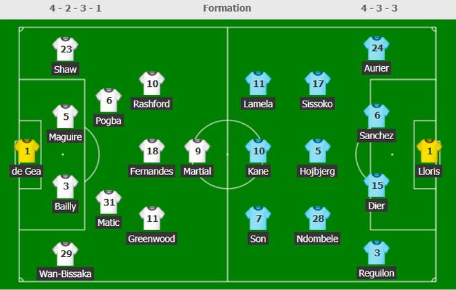 TRỰC TIẾP Man United 1-2 Tottenham: Bruno mở tỉ số, Tottenham lật kèo không tưởng - Ảnh 1.