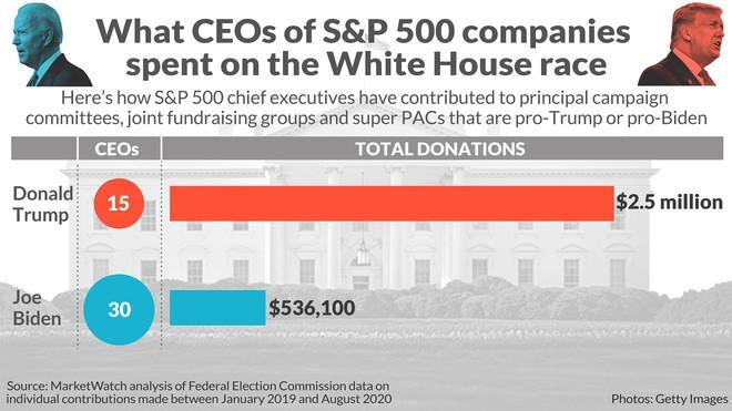 CEO doanh nghiệp lớn nhất Mỹ đang đổ tiền giúp ông Donald Trump tranh cử Tổng thống - Ảnh 6.