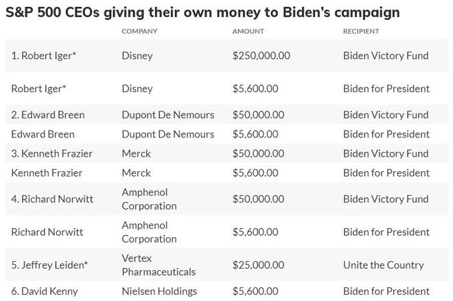 CEO doanh nghiệp lớn nhất Mỹ đang đổ tiền giúp ông Donald Trump tranh cử Tổng thống - Ảnh 3.