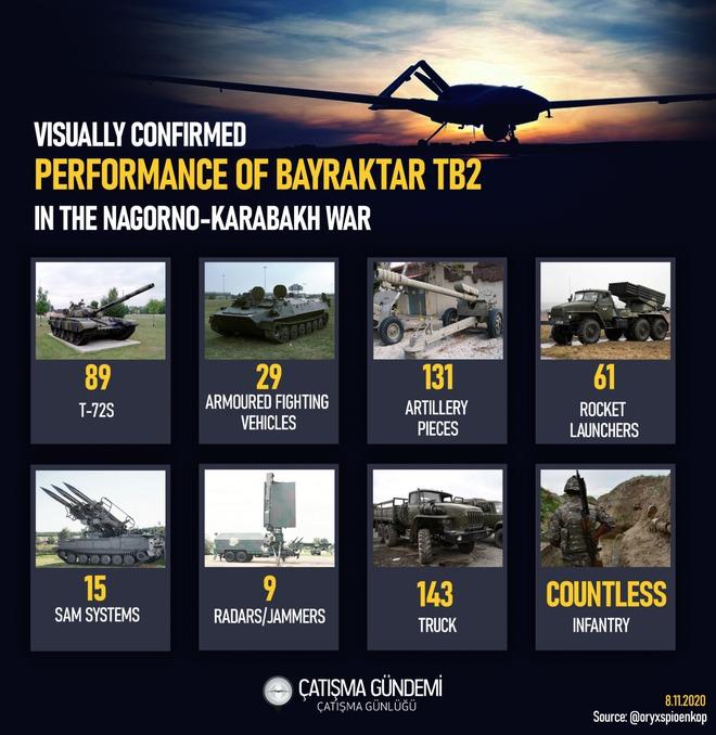Al-Monitor: Nói Nga thắng cuộc ở Karabakh là hơi quá đà, Armenia sẽ sớm về phe Thổ? - Ảnh 3.