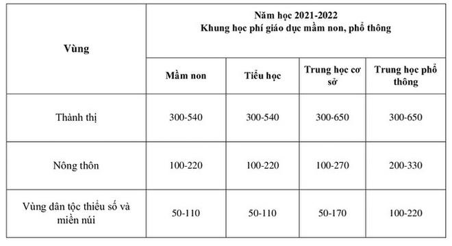Bộ Giáo dục đề xuất tăng học phí từ mầm non đến đại học - Ảnh 1.