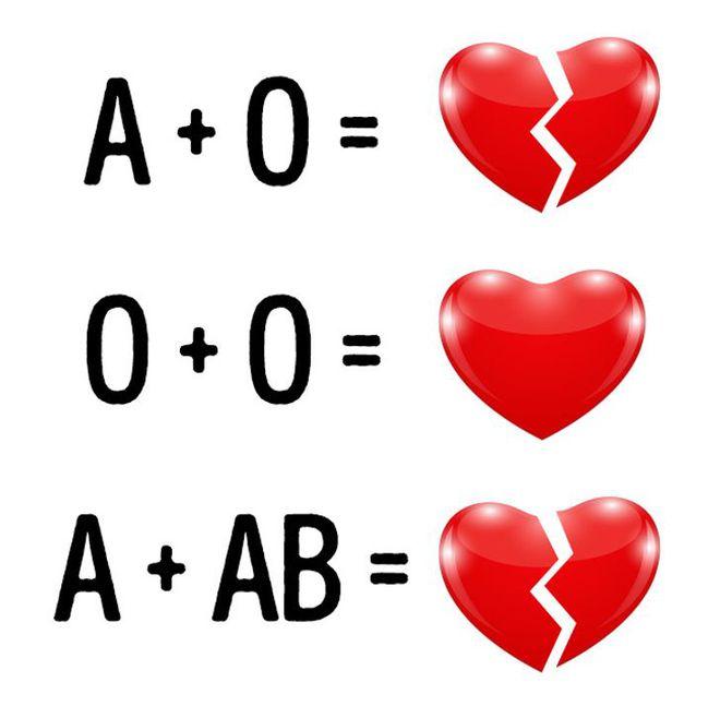 20 sự thật thú vị về máu chưa chắc bạn đã biết: Nhóm máu có thể là lý do dẫn đến ly hôn? - Ảnh 3.