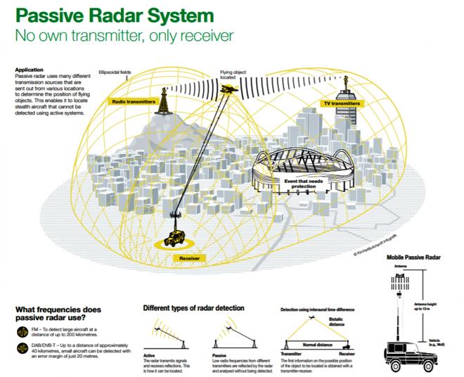 Israel liệu có kích động một cuộc chạy đua mới về radar thụ động? - Ảnh 1.