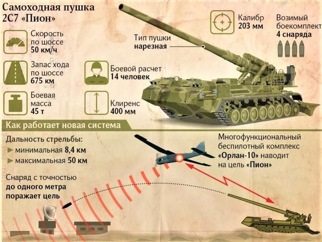 """Pháo tự hành chết chóc nhất thế giới """"Malka"""" sẽ được trang bị đạn thế hệ mới - Ảnh 1."""