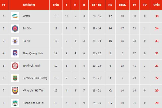 Hà Nội FC 4-2 Sài Gòn FC: Quang Hải ghi tuyệt phẩm volley, mưa bàn thắng xuất hiện - Ảnh 1.