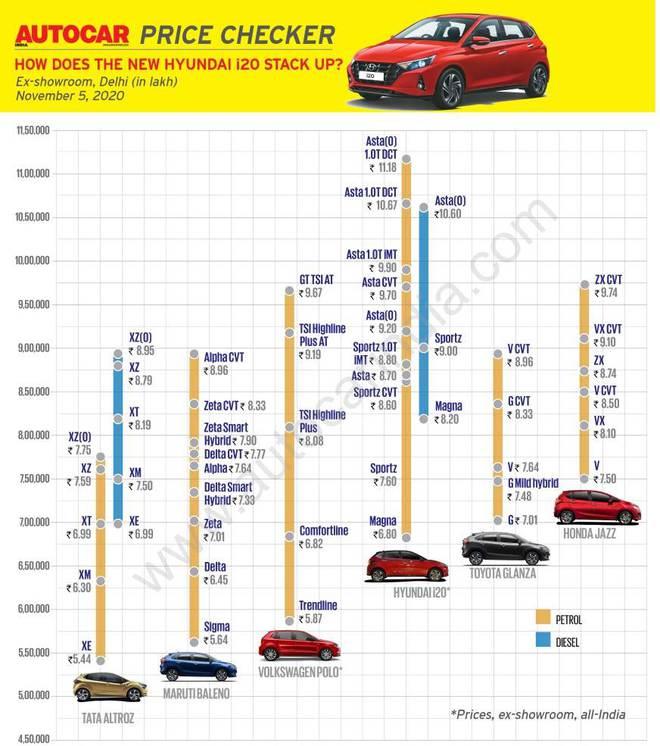 Cận cảnh những hình ảnh đầu tiên của Hyundai i20 giá từ 211 triệu đồng - Ảnh 17.