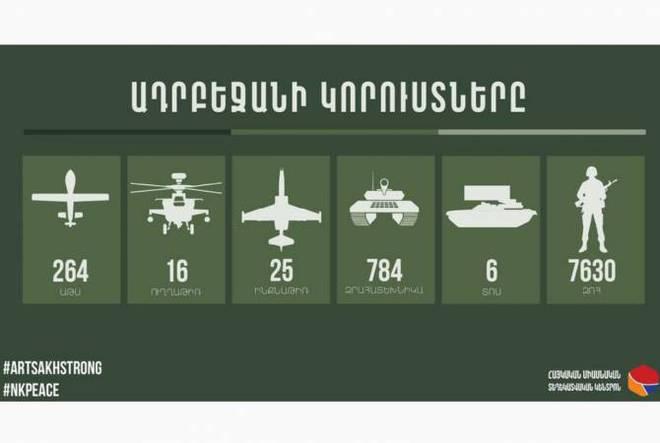 Cối xay thịt ở Shusha: QĐ Armenia đập tan công kích của đối phương, diệt hàng chục cơ giới và UAV? - Ảnh 1.